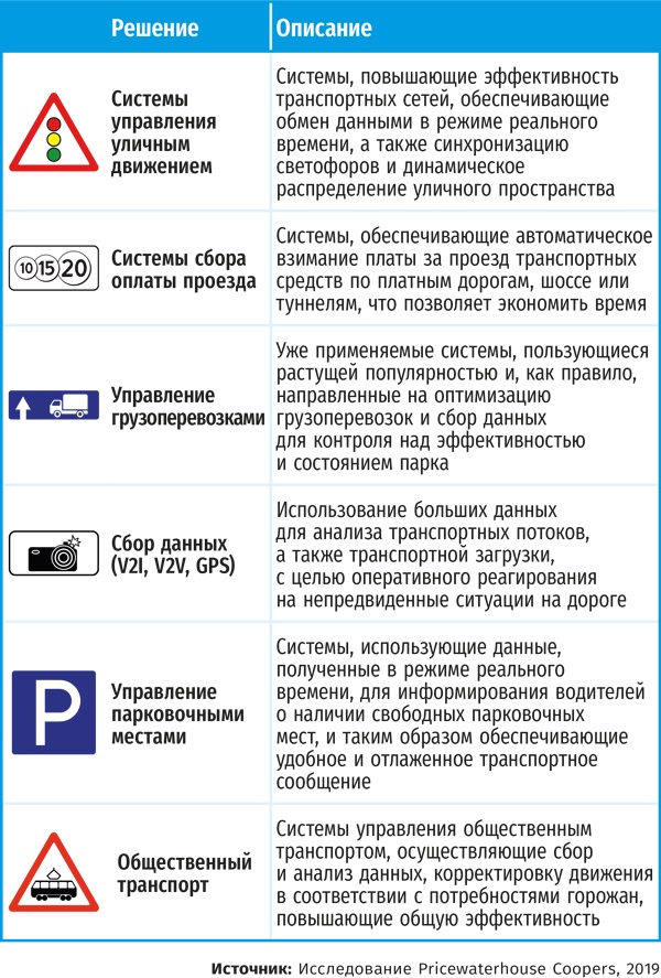 Вектор развития ИТС в РФ и в мире