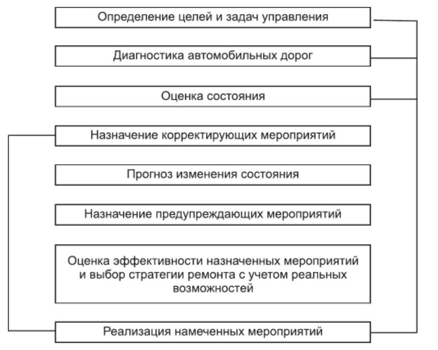 Этапы управления состоянием дорог