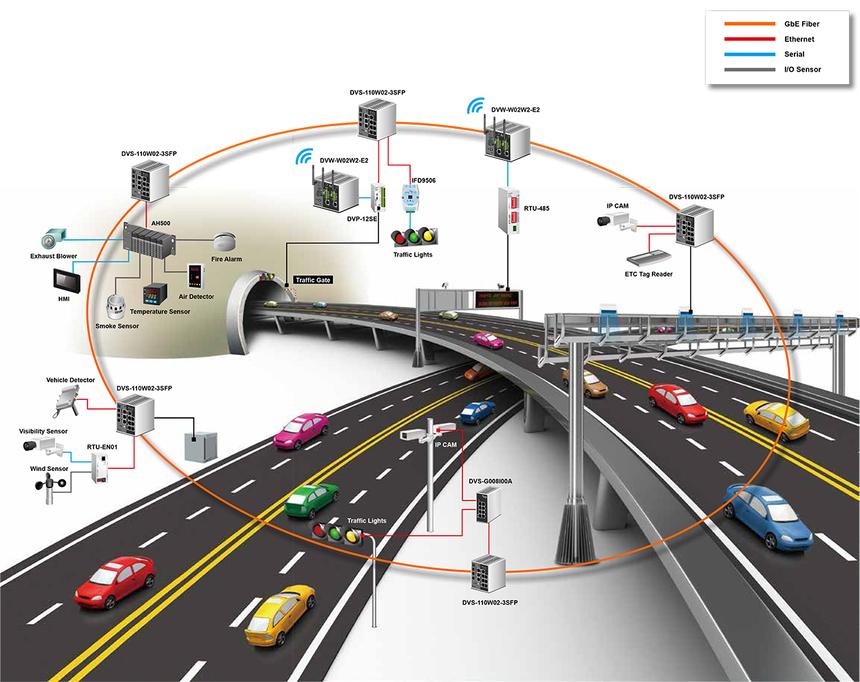 Цифровизация транспорта