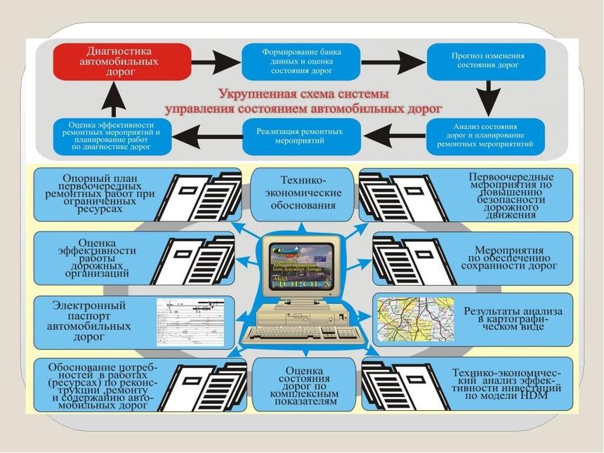 Автоматизированная система управления состоянием дорог