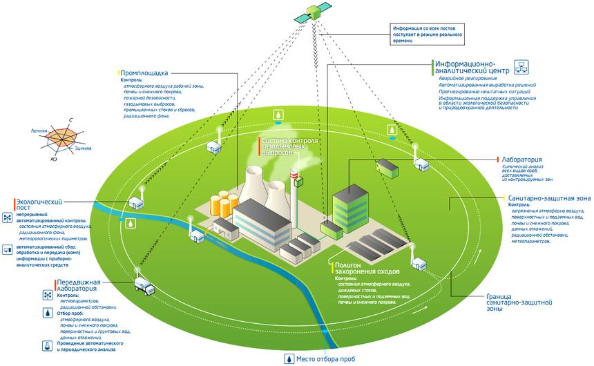 Состав стационарной системы производственного экологического мониторинга
